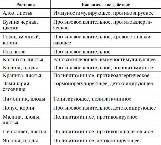 svojstva-trav-perechen-sotav-sbora